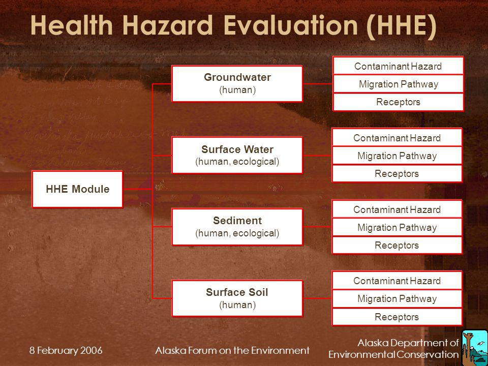 Health Hazard Evaluation (HHE)