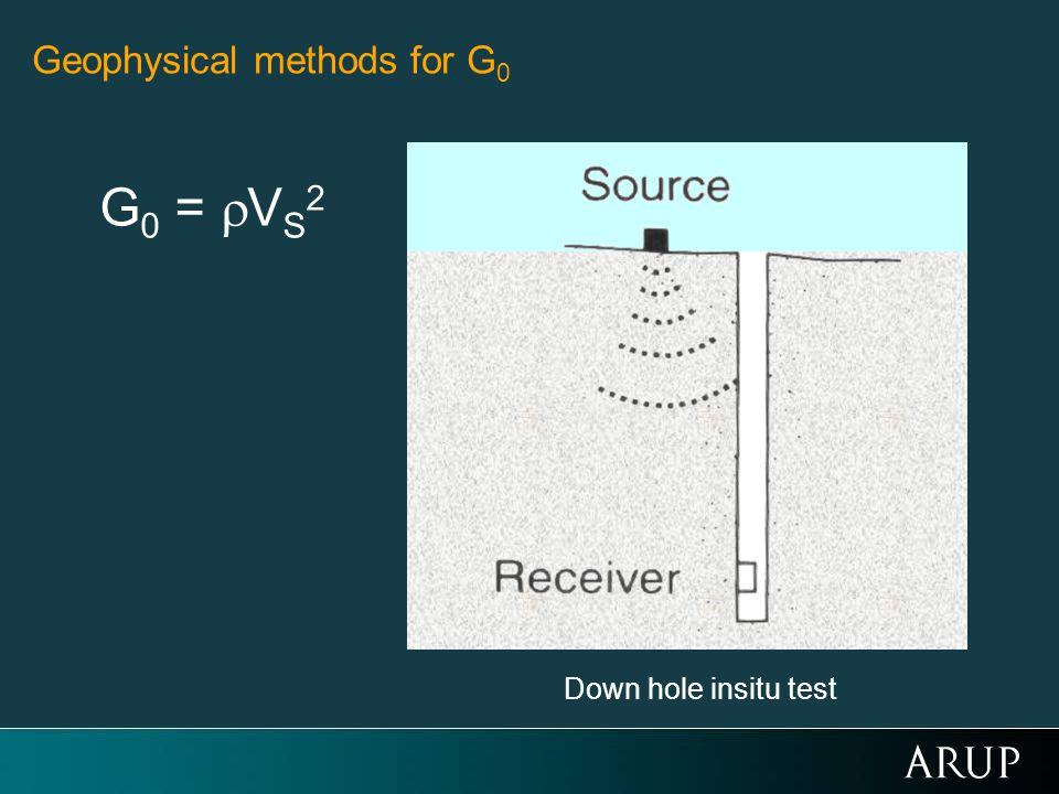 Geophysical methods for G0