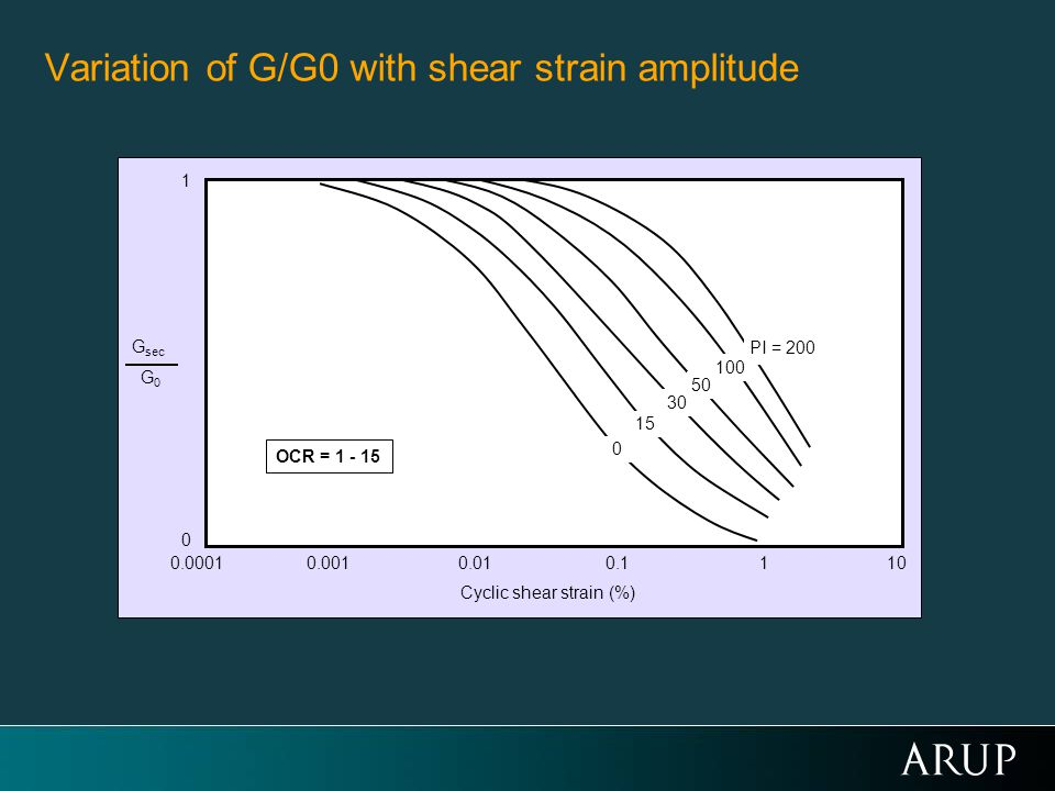 Variation of G/G0 with shear strain amplitude