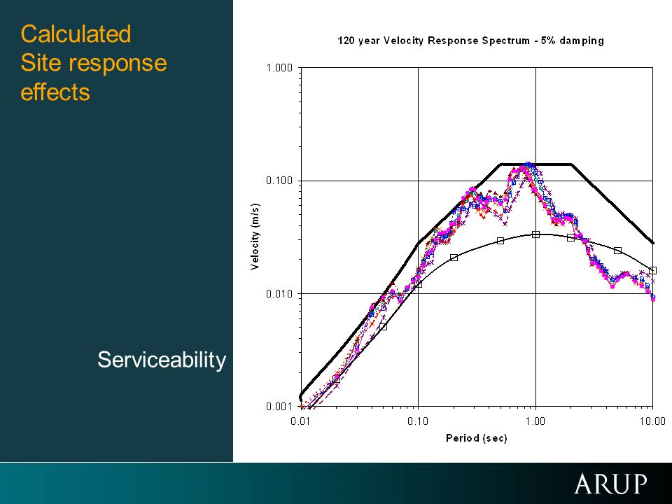 Calculated Site response effects Serviceability