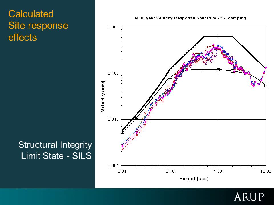 Calculated Site response effects Structural Integrity
