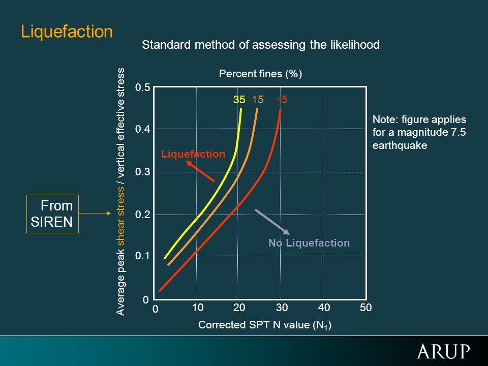 Standard method of assessing the likelihood