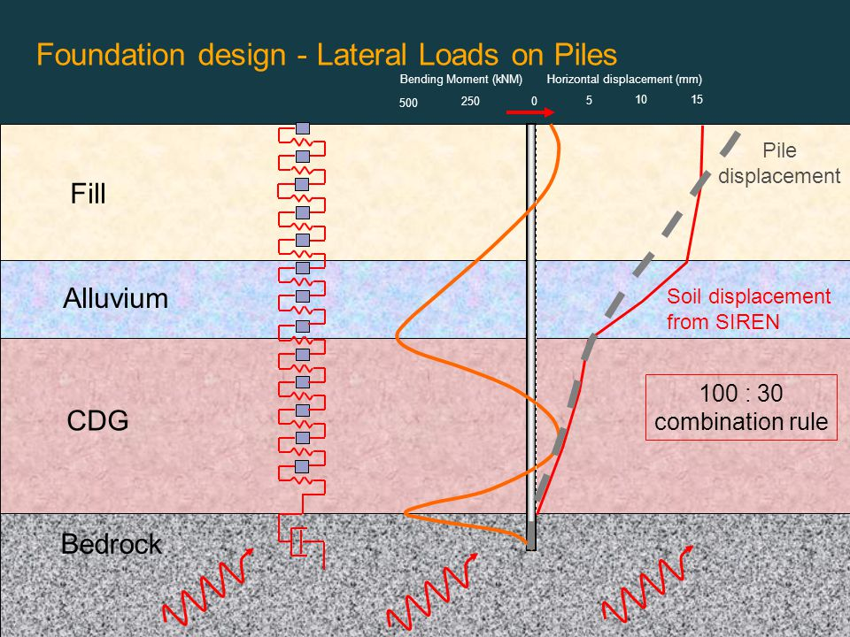 Foundation design - Lateral Loads on Piles