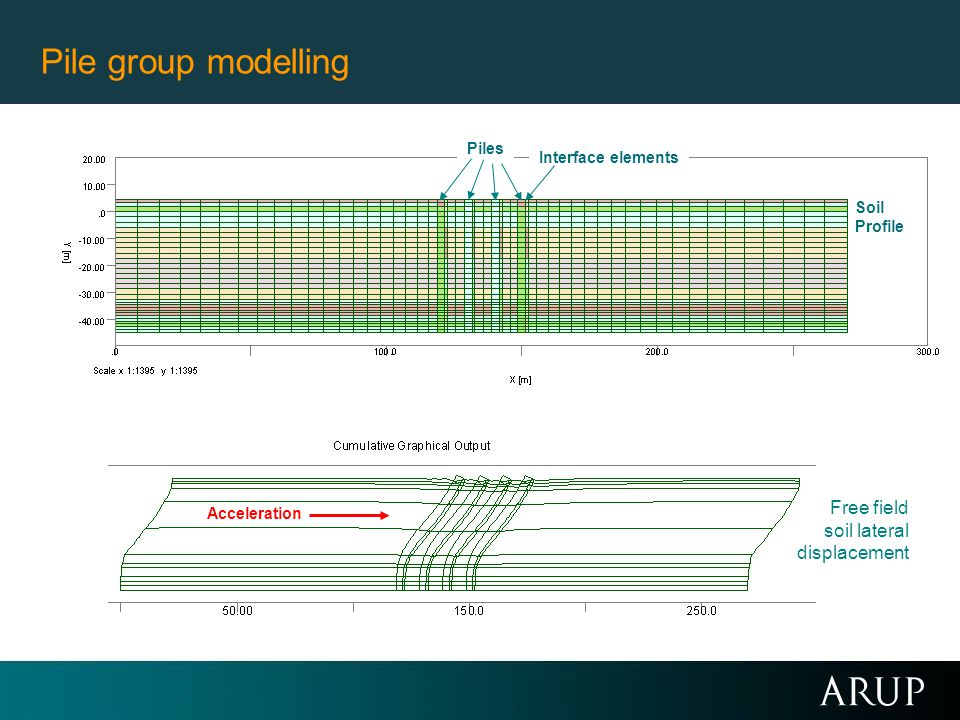 Pile group modelling Free field soil lateral displacement Piles