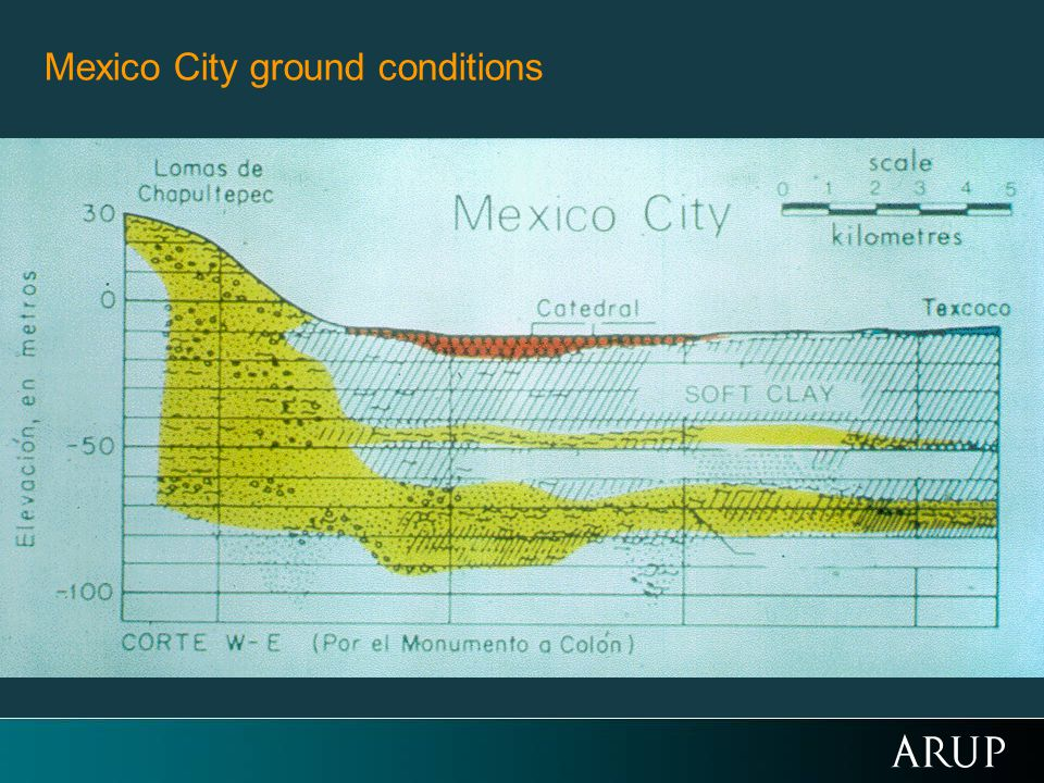 Mexico City ground conditions