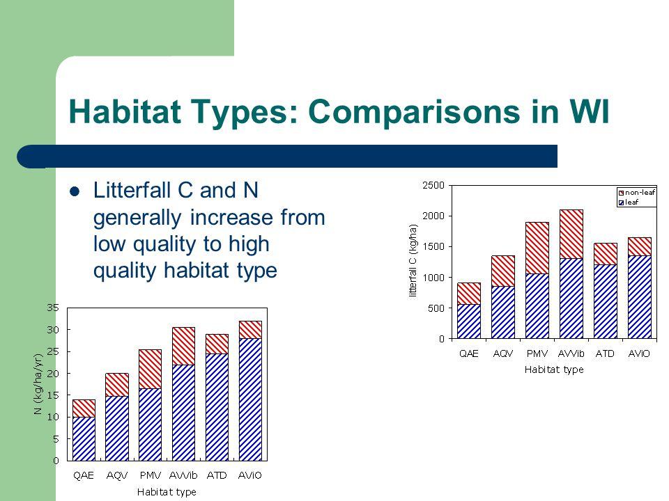 Habitat Types: Comparisons in WI