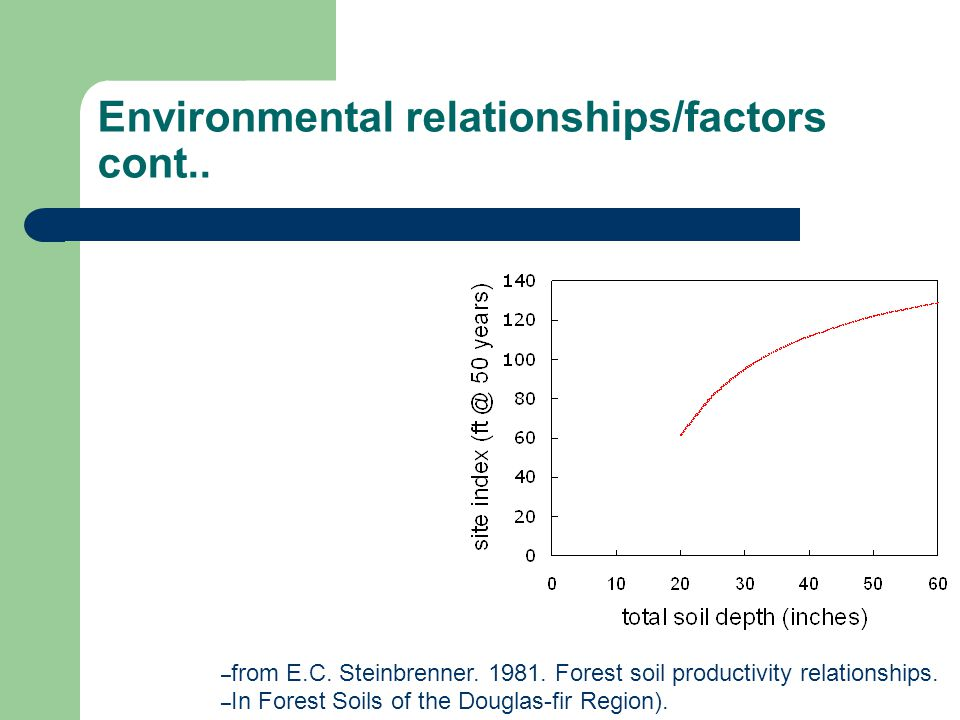 Environmental relationships/factors cont..