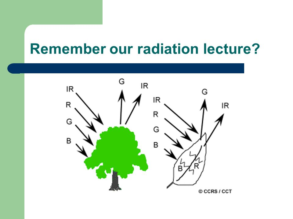 Remember our radiation lecture
