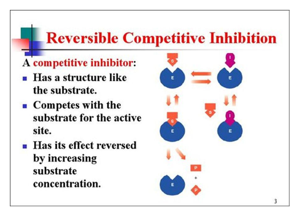 Enzyme Inhibitors Competive - mimic substrate, may block active site, but may dislodge it.