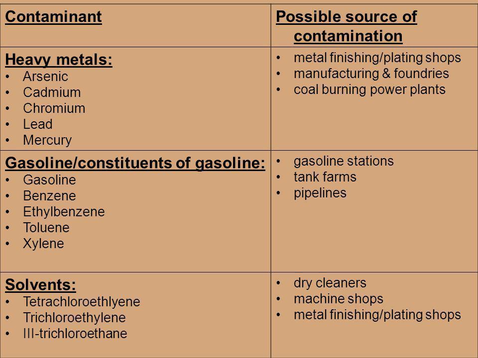 Possible source of contamination Heavy metals:
