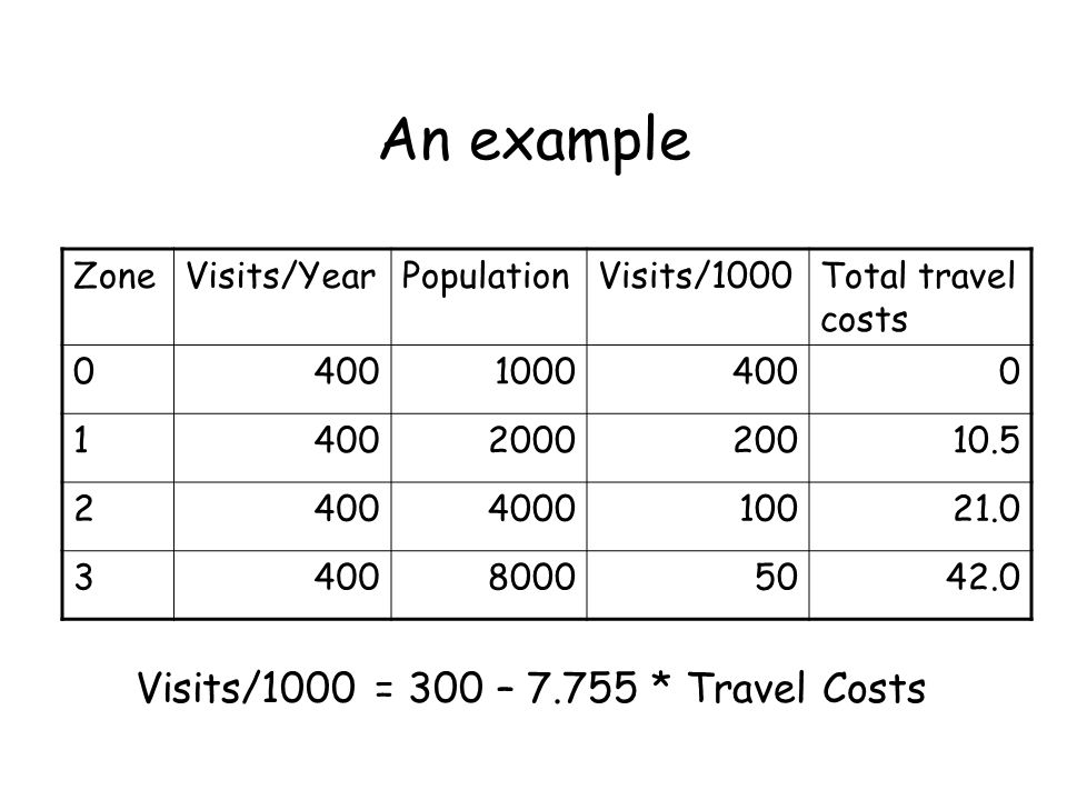 An example Visits/1000 = 300 – 7.755 * Travel Costs Zone Visits/Year