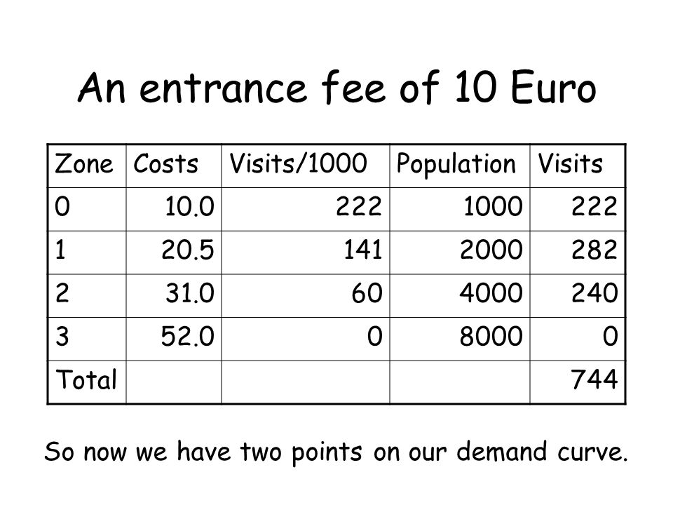 An entrance fee of 10 Euro Zone Costs Visits/1000 Population Visits