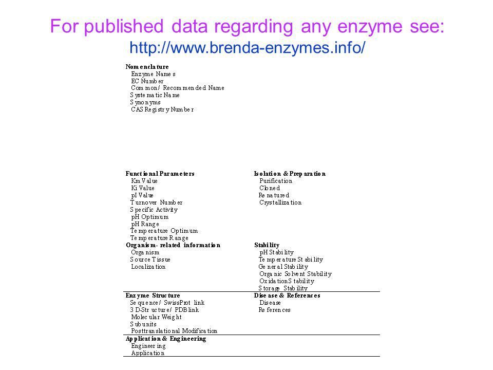 For published data regarding any enzyme see: