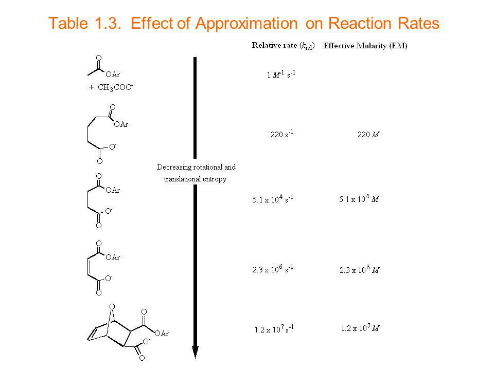 Table 1.3. Effect of Approximation on Reaction Rates