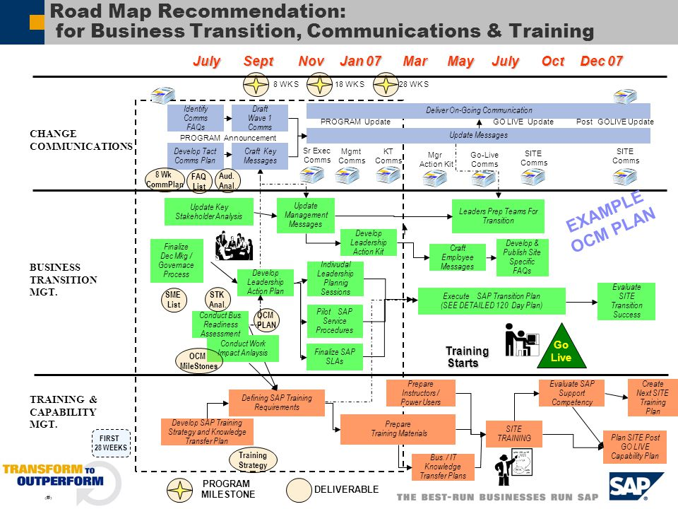 Road Map Recommendation: for Business Transition, Communications & Training