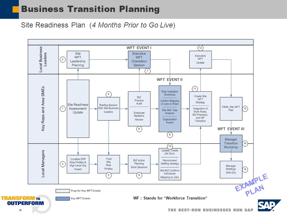Sap Organization Change Management Ocm  Ppt Video Online Download