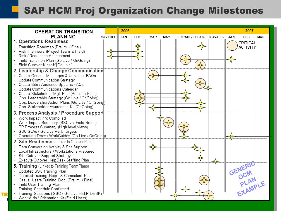 cutover plan template - sap organization change management ocm ppt video
