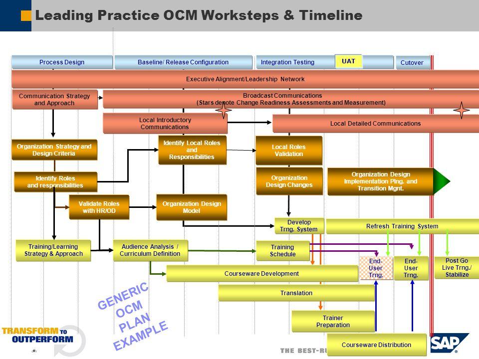 Leading Practice OCM Worksteps & Timeline