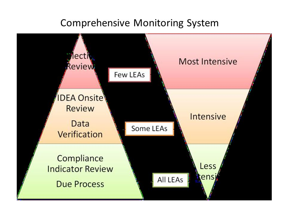 Comprehensive Monitoring System