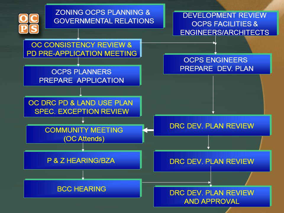 GOVERNMENTAL RELATIONS DEVELOPMENT REVIEW OCPS FACILITIES &