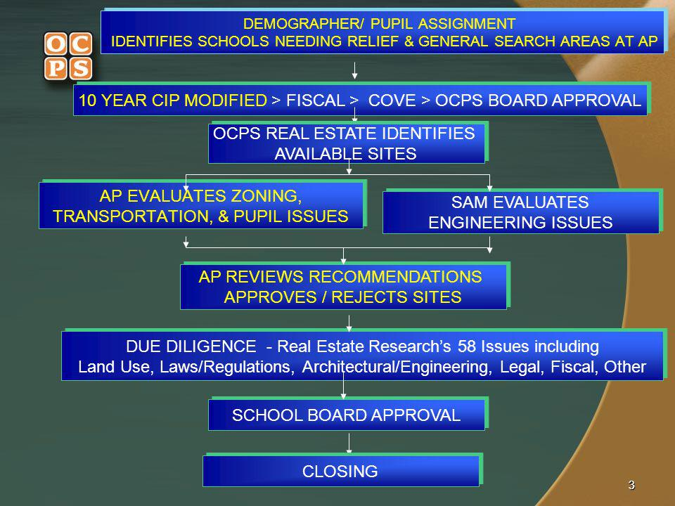 10 YEAR CIP MODIFIED > FISCAL > COVE > OCPS BOARD APPROVAL