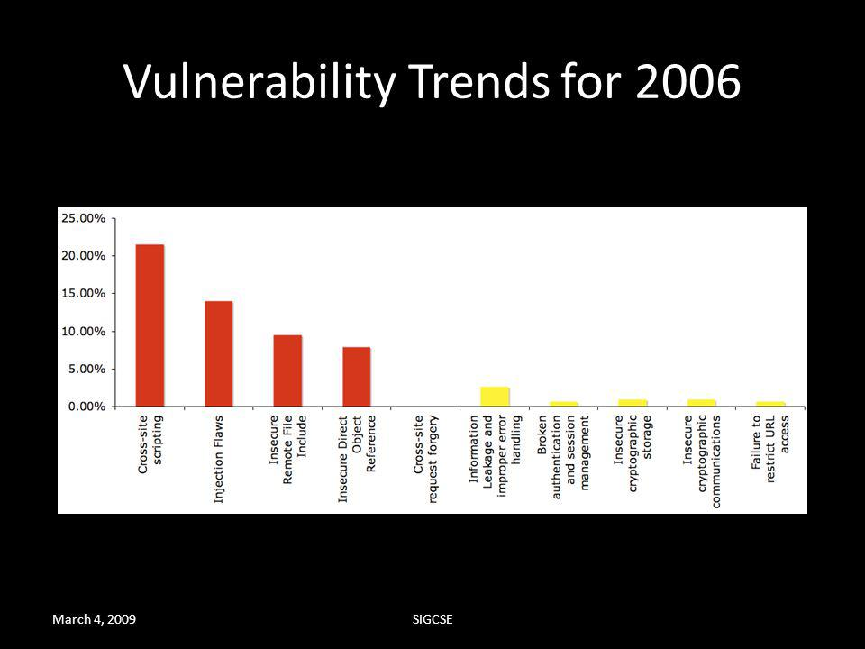 Vulnerability Trends for 2006
