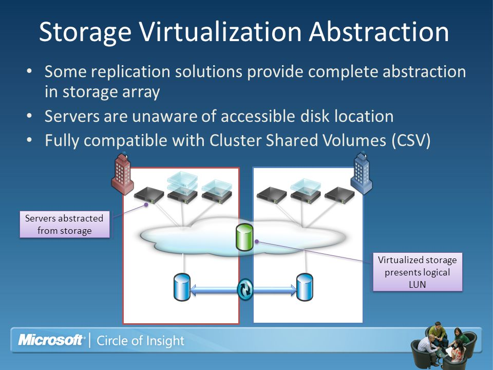 Storage Virtualization Abstraction