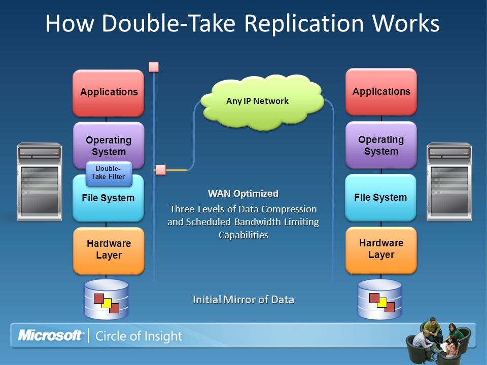 How Double-Take Replication Works