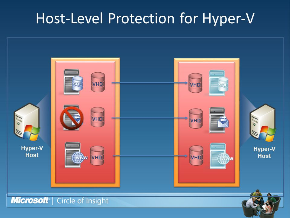Host-Level Protection for Hyper-V
