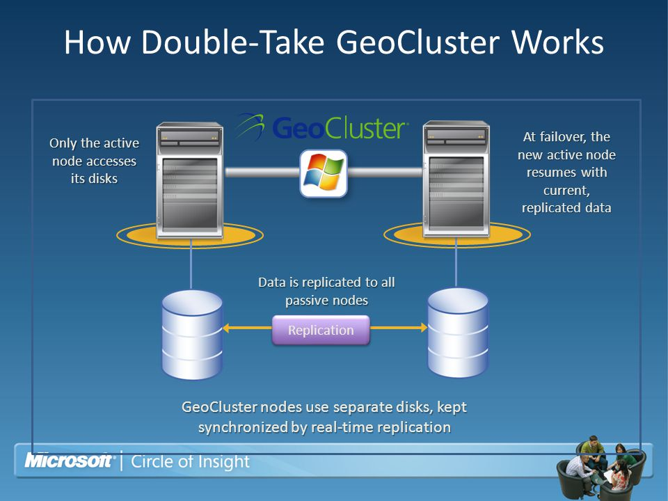 How Double-Take GeoCluster Works