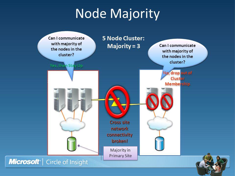 Node Majority 5 Node Cluster: Majority = 3 Site B Site A