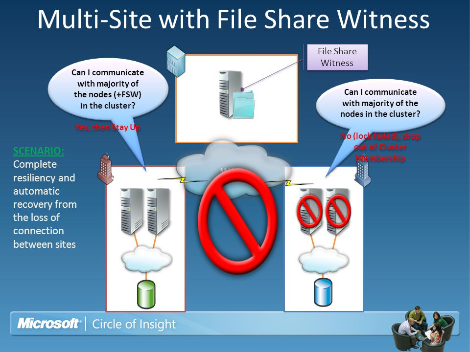 Multi-Site with File Share Witness