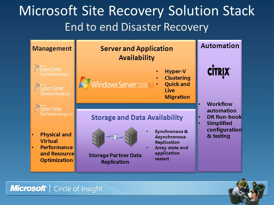 Microsoft Site Recovery Solution Stack End to end Disaster Recovery