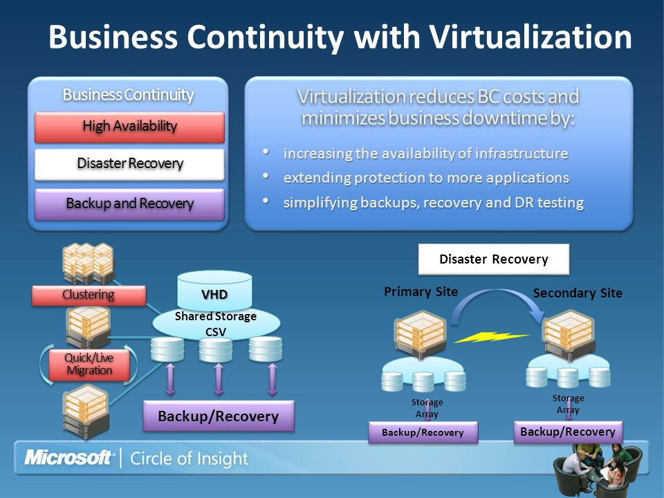 Business Continuity with Virtualization