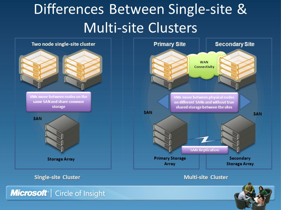 Differences Between Single-site & Multi-site Clusters
