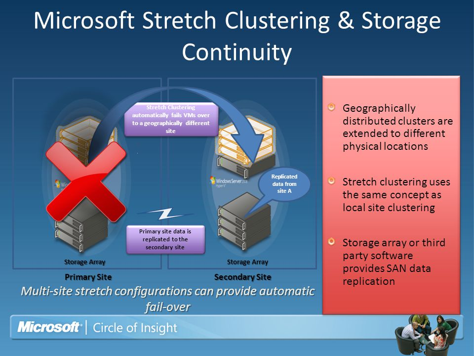 Microsoft Stretch Clustering & Storage Continuity