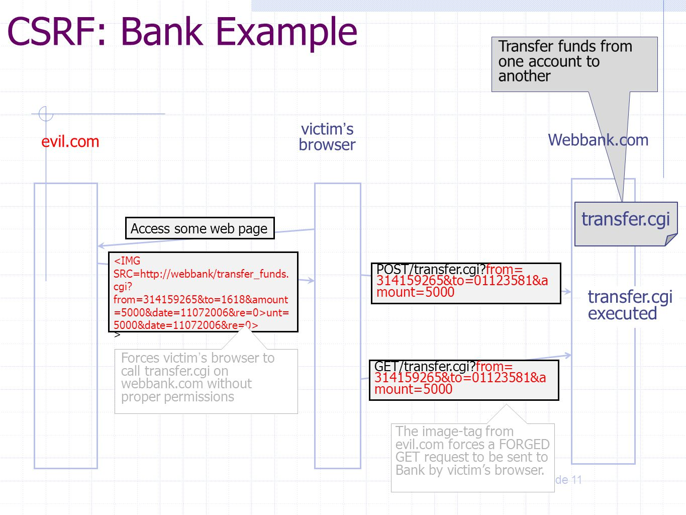 CSRF: Bank Example transfer.cgi transfer.cgi executed victim's browser