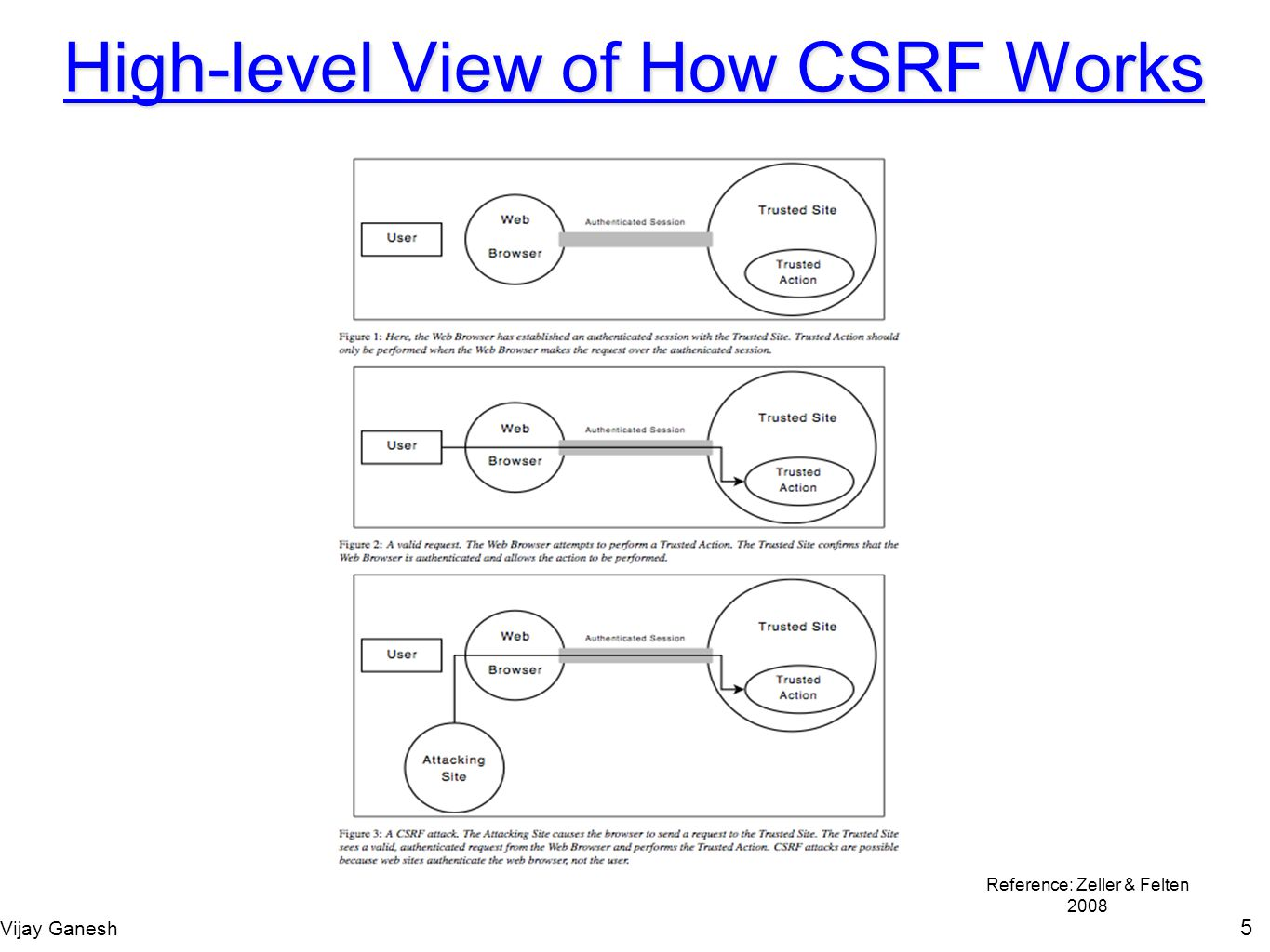 High-level View of How CSRF Works