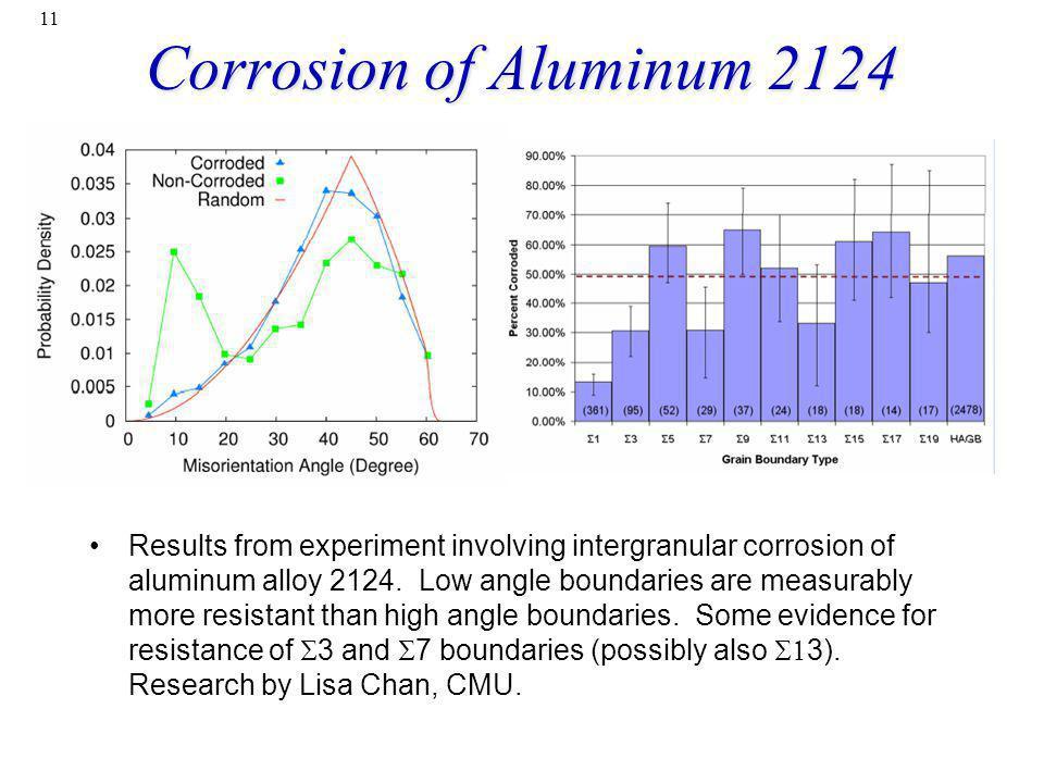 Corrosion of Aluminum 2124
