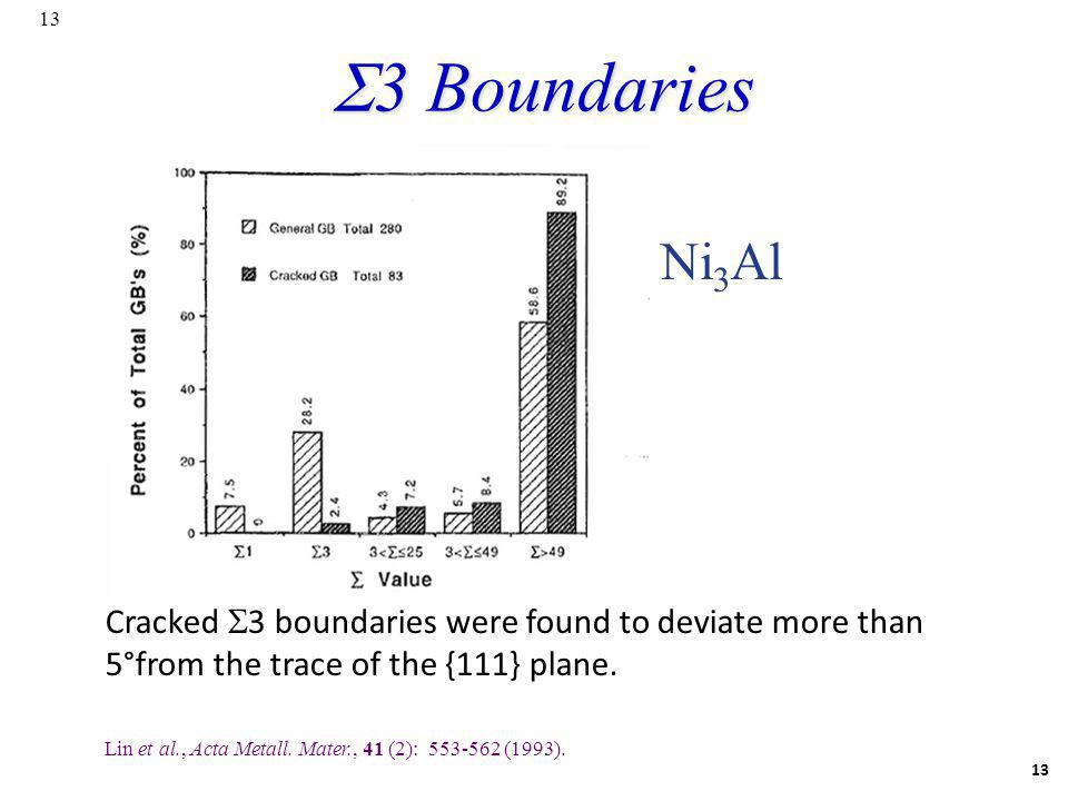 S3 Boundaries Ni3Al. Cracked 3 boundaries were found to deviate more than 5°from the trace of the {111} plane.