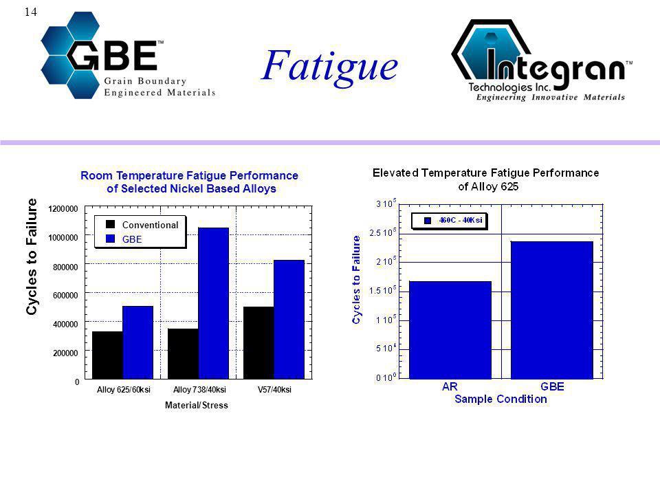 Fatigue Cycles to Failure R m T e p r a t u F g P f n c S d N B C v G