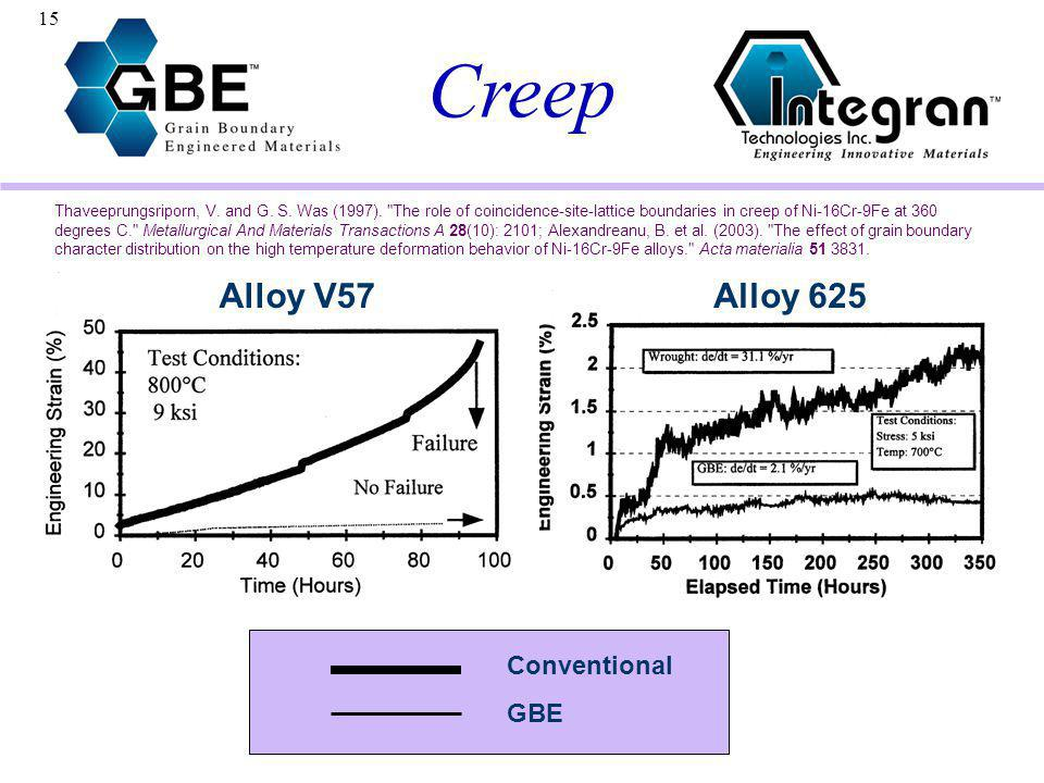Creep Alloy V57 Alloy 625 Conventional GBE
