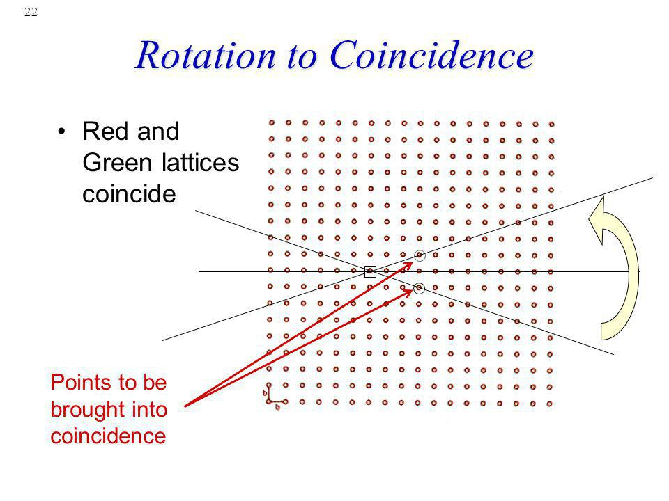 Rotation to Coincidence