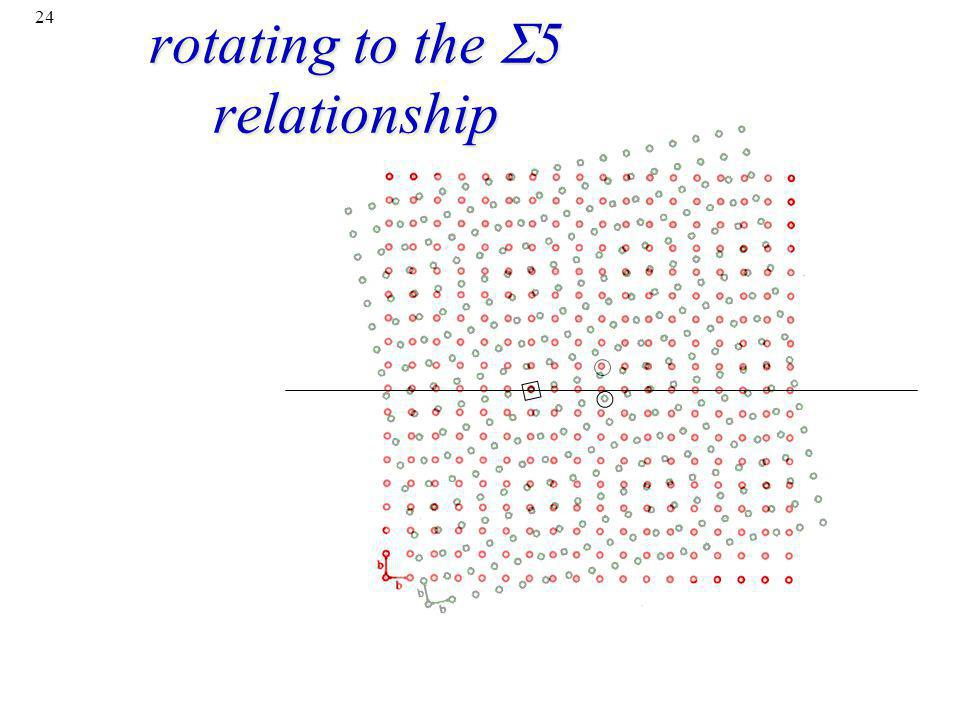 rotating to the S5 relationship