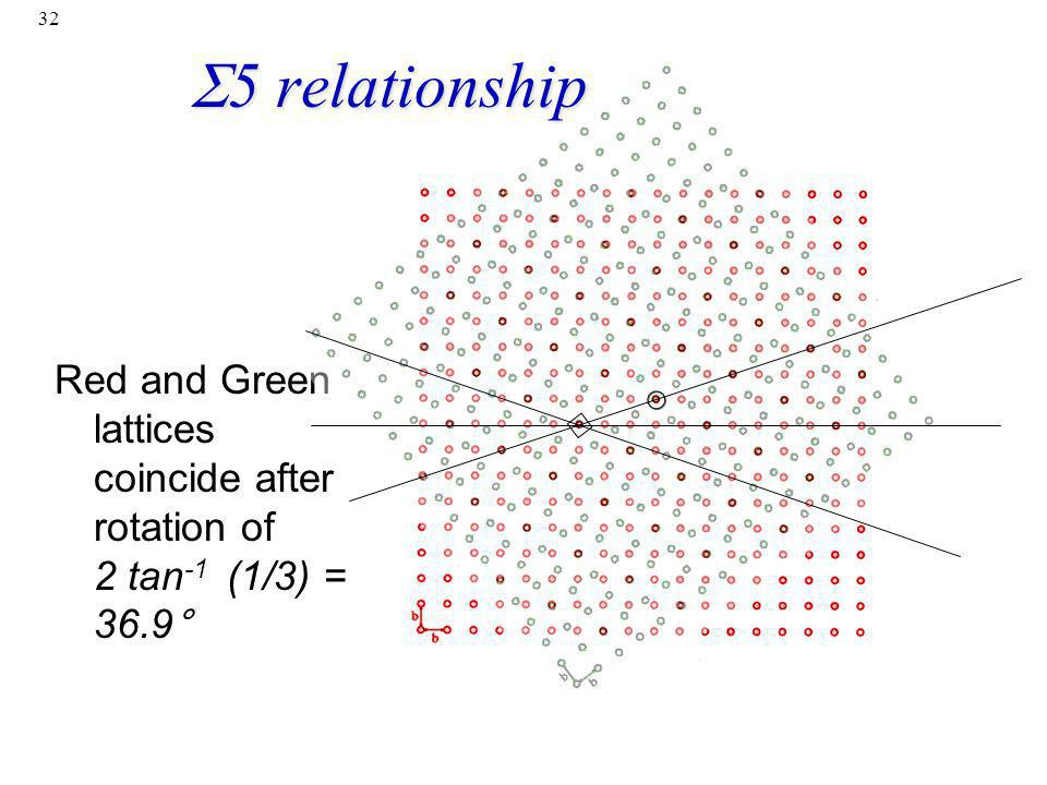 S5 relationship Red and Green lattices coincide after rotation of 2 tan-1 (1/3) = 36.9°