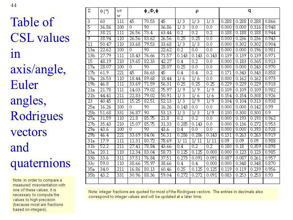 Table of CSL values in axis/angle, Euler angles, Rodrigues vectors and quaternions