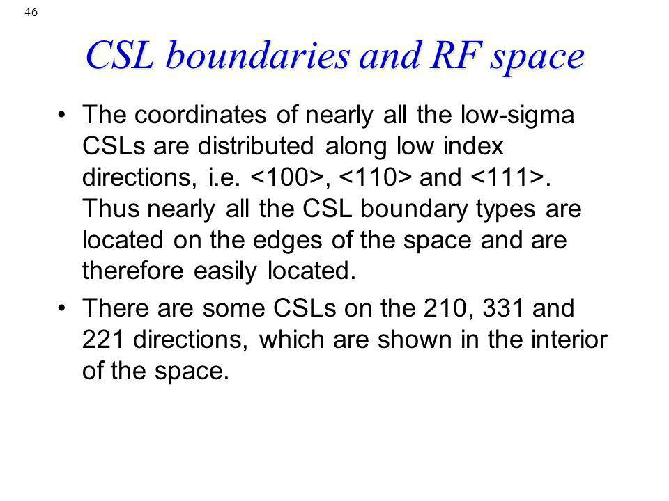 CSL boundaries and RF space