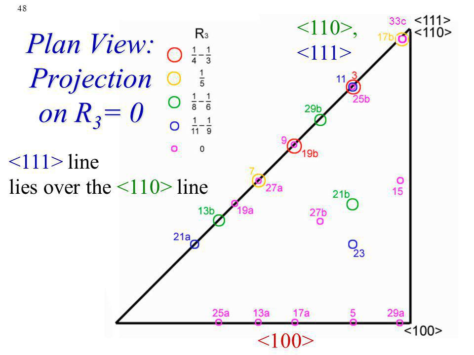 Plan View: Projection on R3= 0