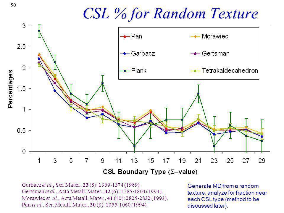 CSL % for Random Texture
